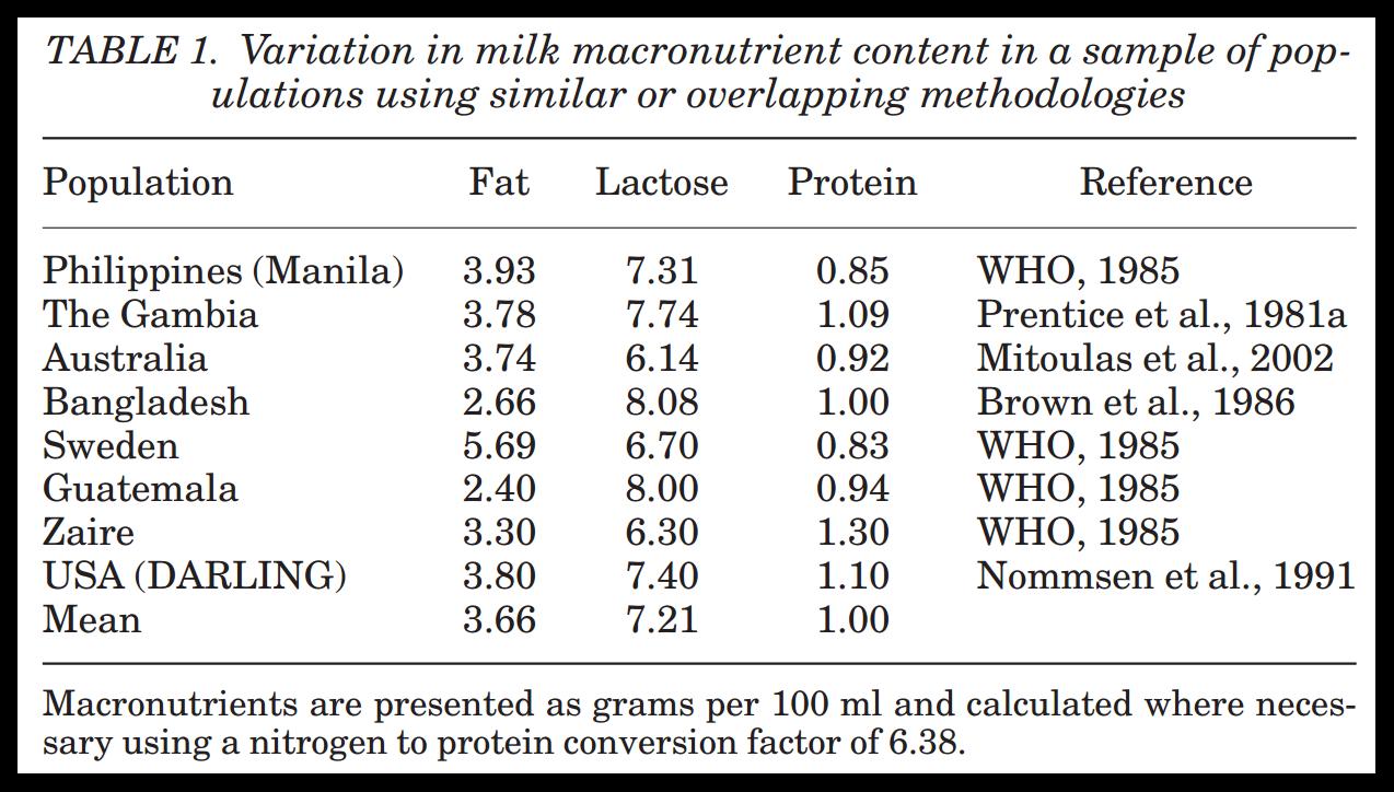 Breast Milk Content