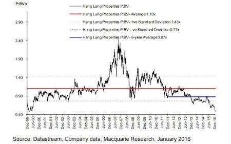 恒隆地產(0101) 股價 Vs 巿賬率