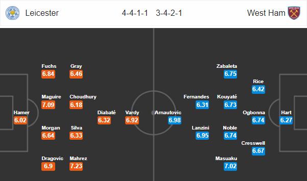 Nhận định Leicester City vs West Ham, 21h00 ngày 05/05 (Vòng 37 - Ngoại Hạng Anh)