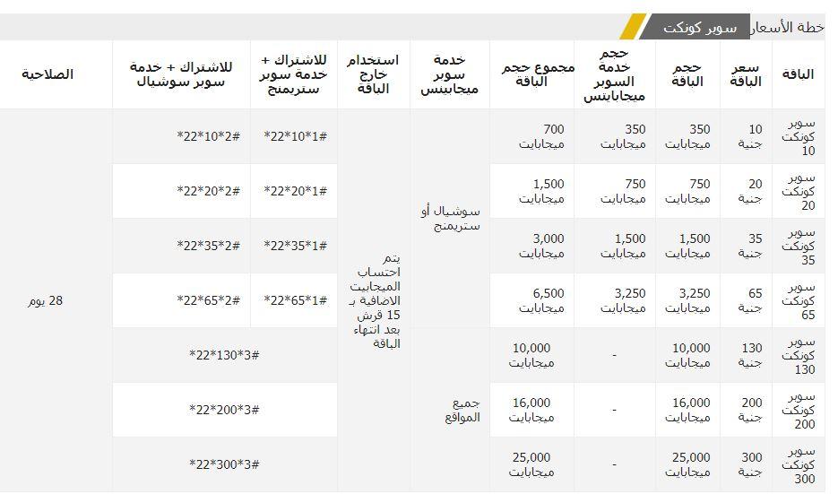 أكواد خدمات شركة اتصالات مصر