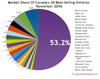 Canada best selling autos market share chart November 2016