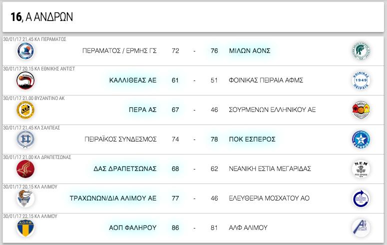 Α ΑΝΔΡΩΝ, 16η αγωνιστική. Αποτελέσματα, επόμενοι αγώνες κι η βαθμολογία