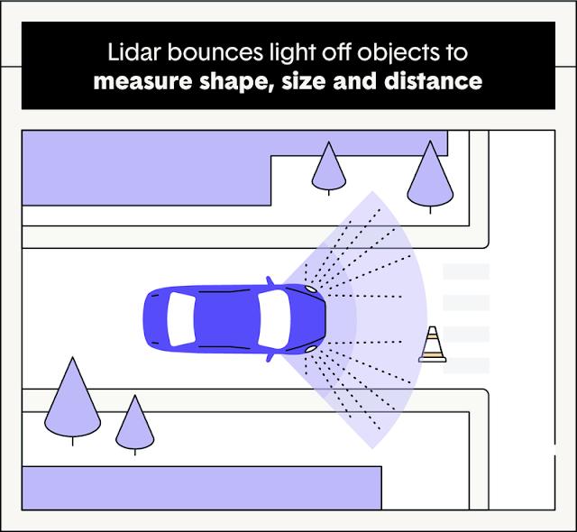 cara kerja sensor LIDAR pada mobil otonom