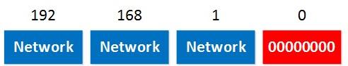 192.168.1.1 ثنائي عنوان الشبكة