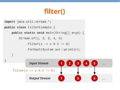 How to use filter method in Java 8 with example