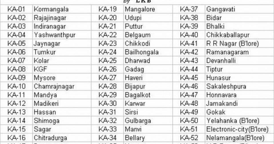 Praveen's Blog...!!!: Karnataka State RTO Code Numbers