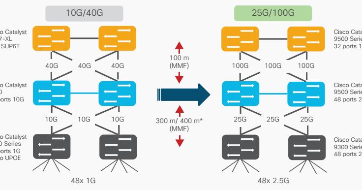 Cisco, Network Equipment Resource: Use Cases: Cisco's 25G