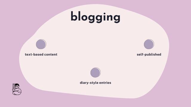 tiga elemen kegiatan blogging