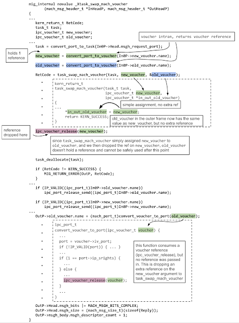 This is an annotated call graph of the task_swap_mach_voucher auto-generated code, looking at the functions which it calls. It tracks the lifetimes of the references which are added and removed along the way. The method beings by calling convert_voucher_to_port on the the new_voucher and old_voucher ports. These return one references on new_voucher and one on old_voucher.  They then pass new_voucher and a pointer to old_voucher to task_swap_mach_voucher. task_swap_mach_voucher overwrites old_voucher with new_voucher, without modifying the reference count.  Back in the auto-generated code ipc_voucher_release is called which drops a reference on new_voucher. From this point on old_voucher doesn't hold a reference, but never-the-less its still passed to convert_voucher_to_port later which consumes another reference, leading to a use-after-free.