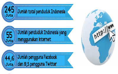 Pengguna Internet__Pebisnis Start Up Ayo Melek Digital