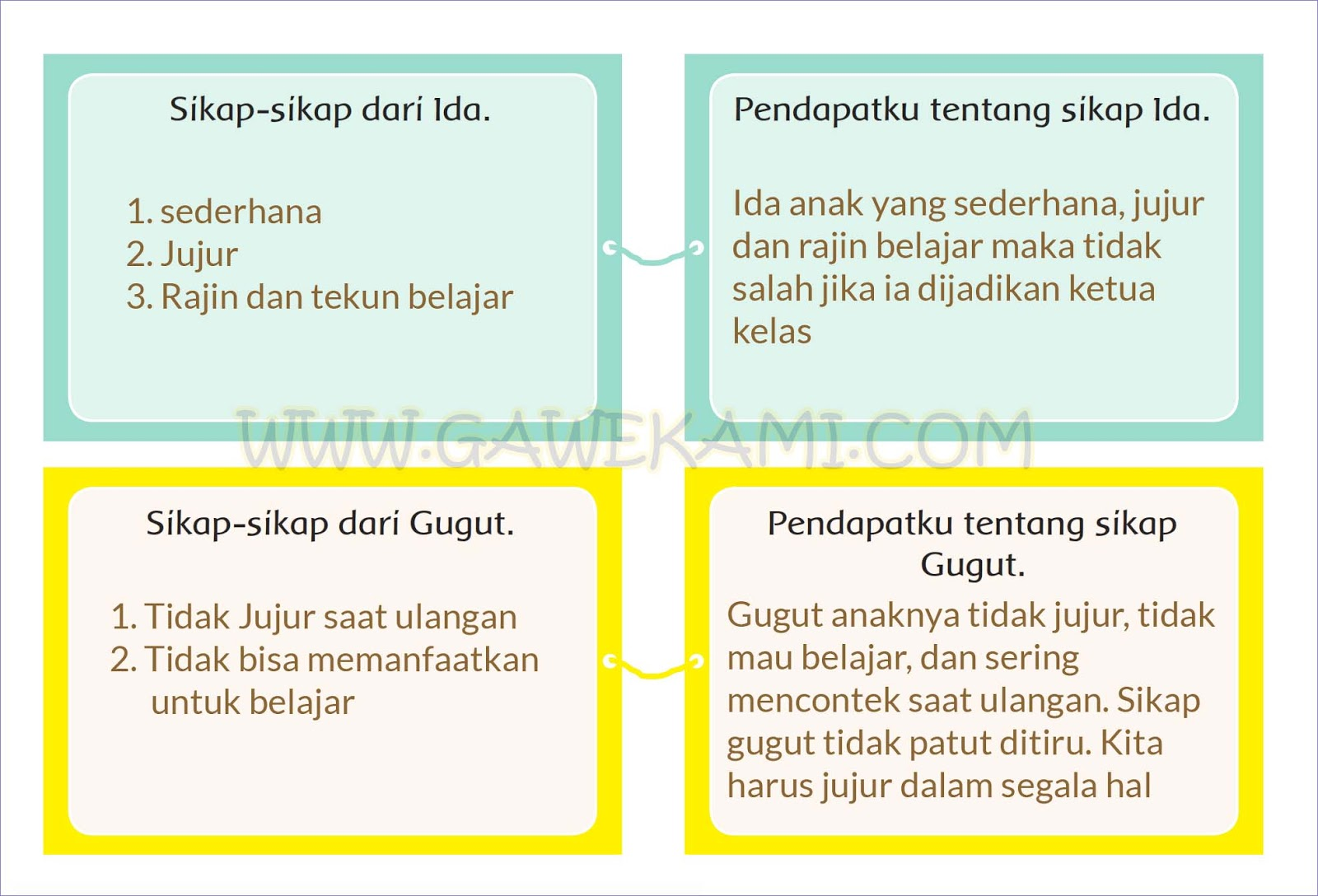 Kunci Jawaban Buku Siswa Tema 4 Kelas 4 Halaman 29, 30, 31 ...