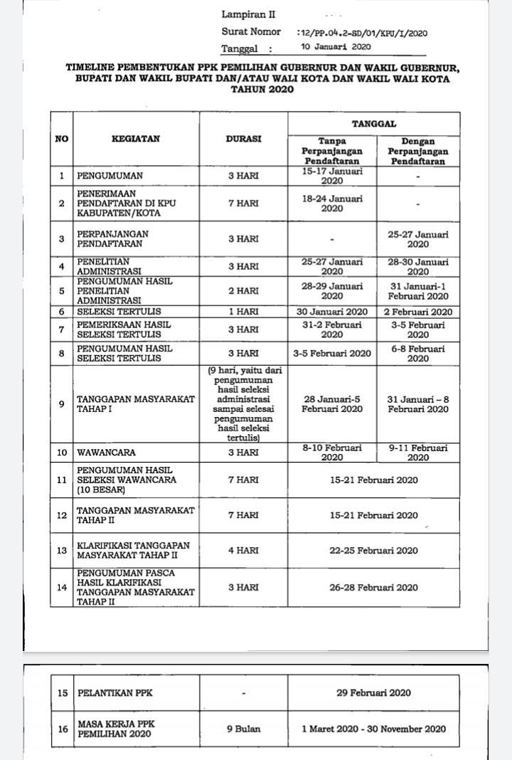 Jadwal Pembentukan PPK PILGUB, PILBUP dan Wali Kota tahun 2020