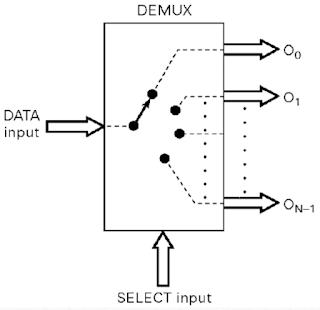 Kelas Informatika - Demultiplexer Multiposisi