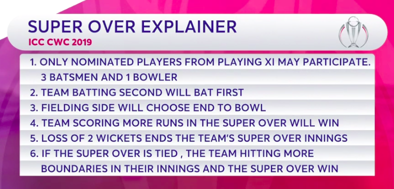 DRAMATIC END TO CRICKET WORLD CUP 2019   SUPER OVER RULES WERE PREDEFINED