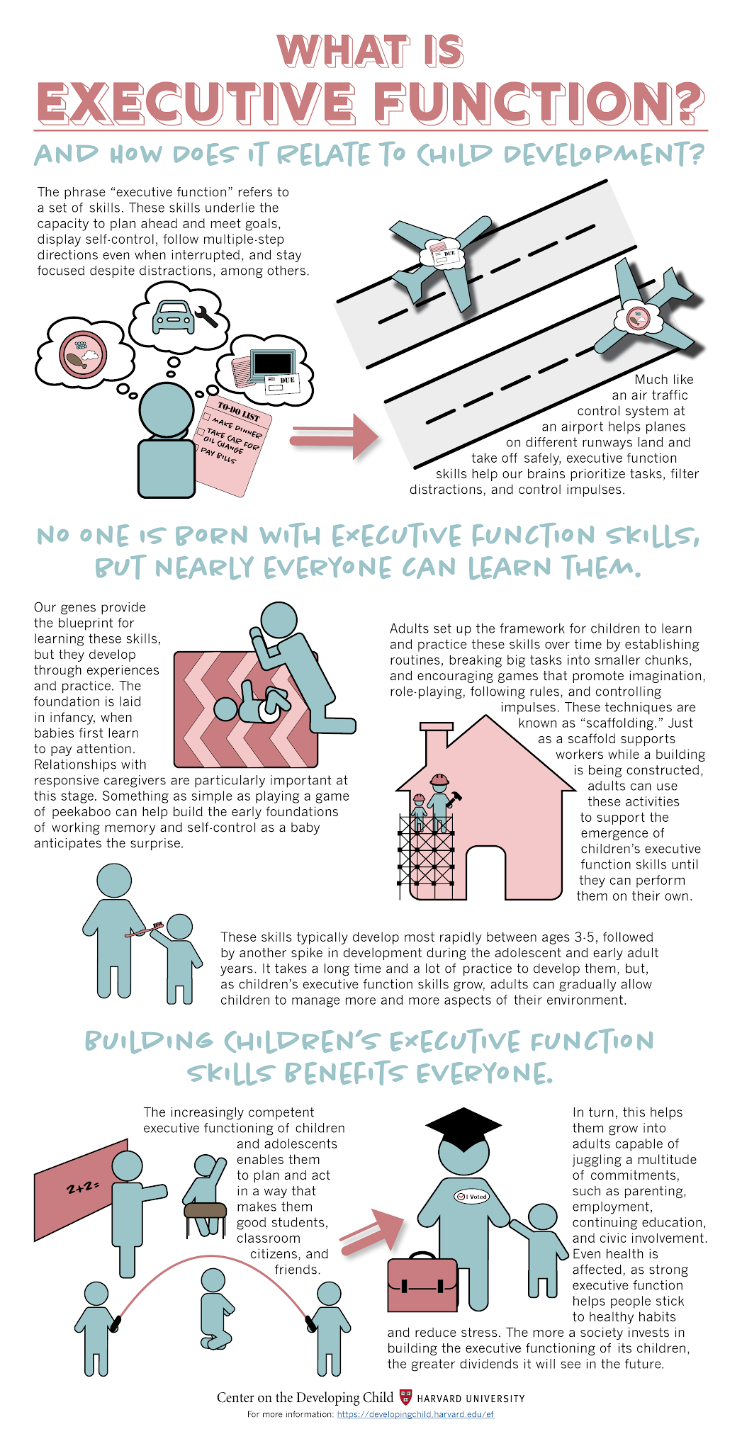 What Is Executive Function? And How Does It Relate to Child Development? #infographic  #Children #Child Development #Learning