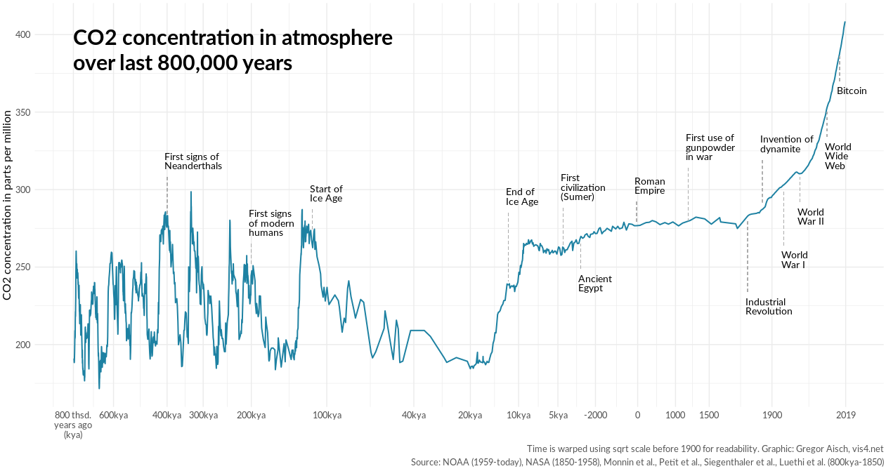 CO2 concentration in atmosphere over last 800 thousand years