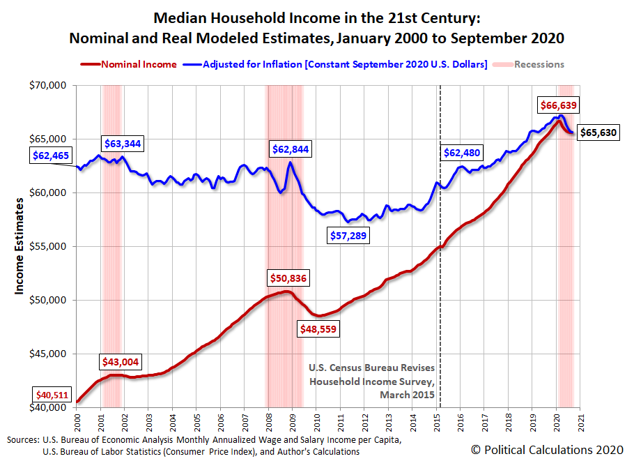 Median Household Income in the 21st Century: Nominal and Real Modeled Estimates, January 2000 to September 2020