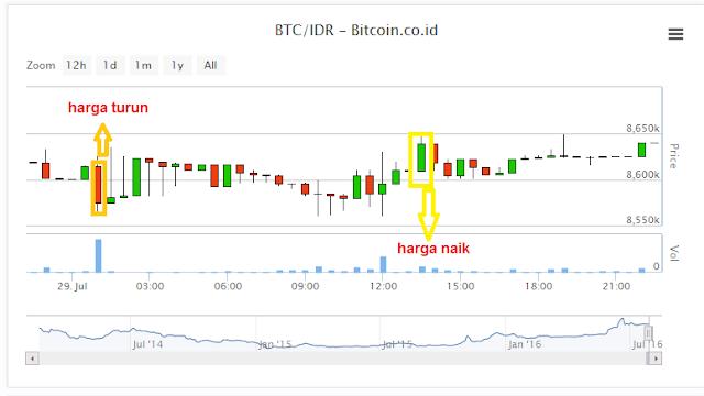 Cara Melihat Grafik Trading BitCoin di Vip.BitCoin