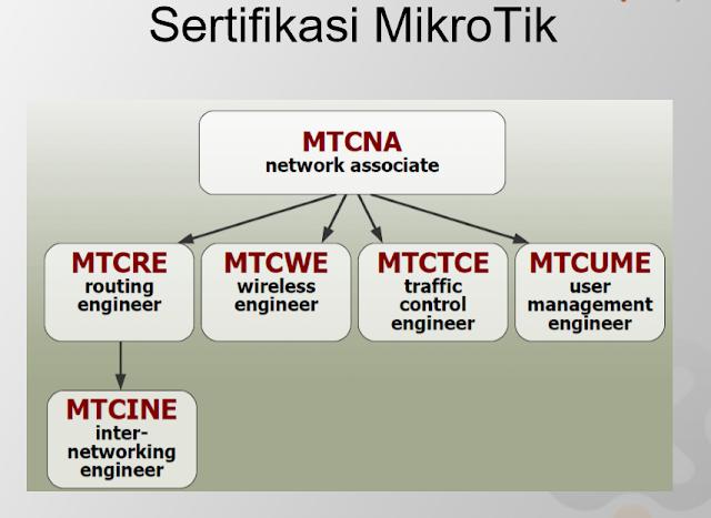 Download Kumpulan Ebook Modul MTCNA Terbaru