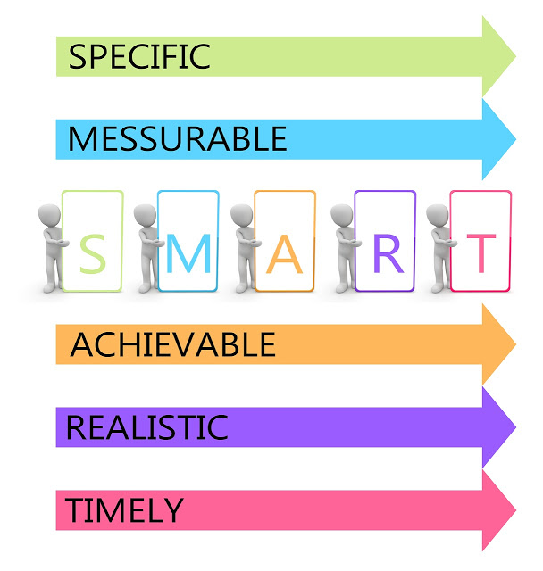 goal setting tips, set smart goals,