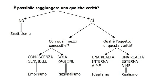 grafico dell'epistemologia (Wikipedia)
