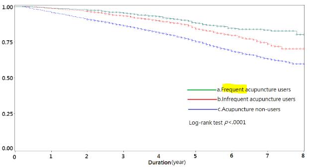 図:鍼治療頻度と脳卒中後うつ割合