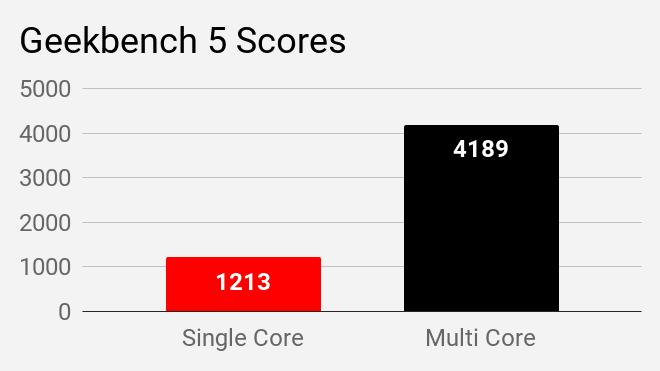 Geekbench 5 benchmark scores of MSI Modern 14 B4MW laptop.