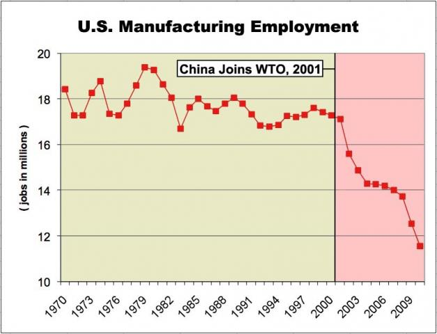 Evaluating us manufacturing outsourcing to china essay