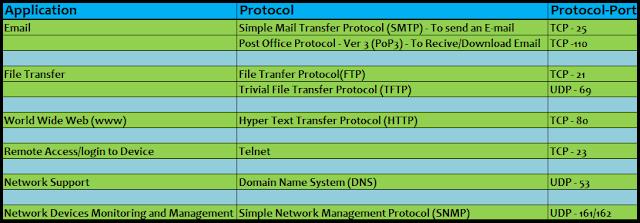OSI Model - Application Layer Protocols