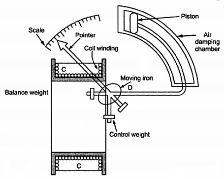 Electrical Topics Construction Of Attraction Type Moving Iron