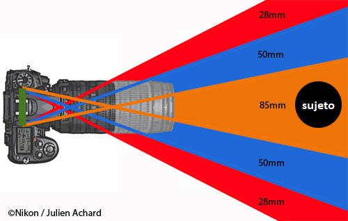 la-distancia-focal