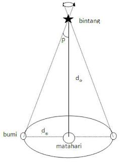 Cara Mengetahui dan Menghitung Jarak Bintang dari Bumi dengan Paralaks Bintang