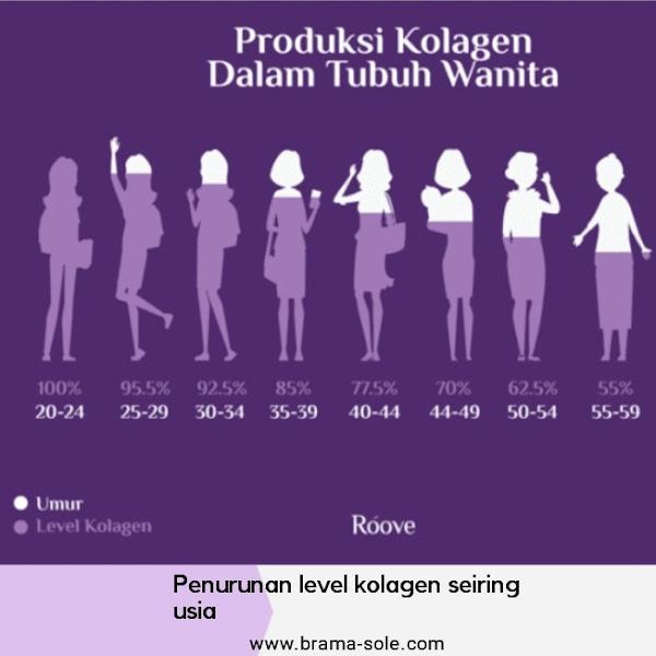 Penurunan level kolagen seiring usia