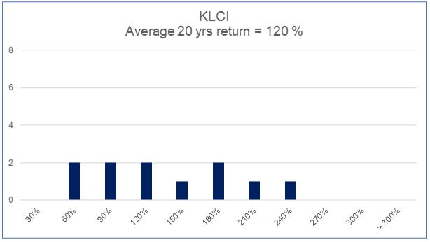 KLCI histogram