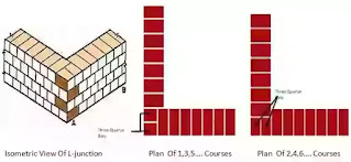 Type of Bond, Test on Bricks, Stretcher Bond, Header Bond, English Bond, Flemish Bond, Masons tools in Brick masonry