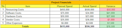 Project Financials