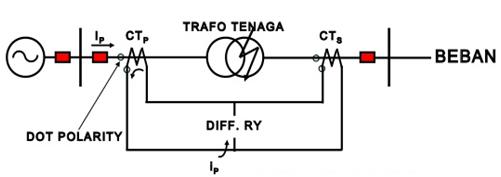 artikel tentang listrik  sistem proteksi pada transformator