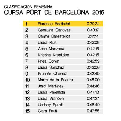 Resultados Cursa Port de Barcelona 2016 - Femenina