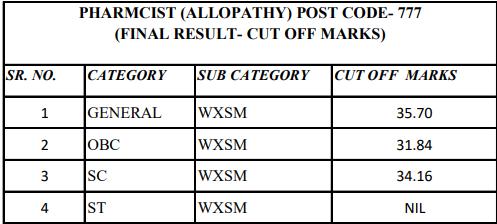 Cut Off marks for the post of PHARMCIST (ALLOPATHY) POST CODE- 777- HPSSC Hamirpur