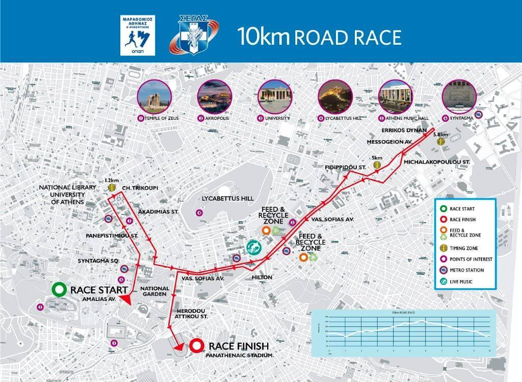 Percurso da Maratona de Atenas