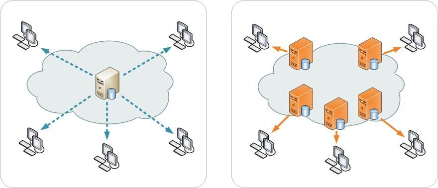 توضيح تأثير content delivery network على سرعة تحميل صفحات الموقع
