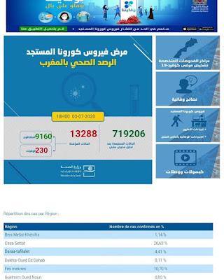 المغرب يعلن تسجيل 319 إصابة جديدة مؤكدة ليرتفع العدد إلى 13288 مع تسجيل 70 حالة شفاء وحالة وفاة واحدة خلال الـ24 ساعة✍️👇👇👇