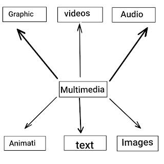 media convergence in hindi