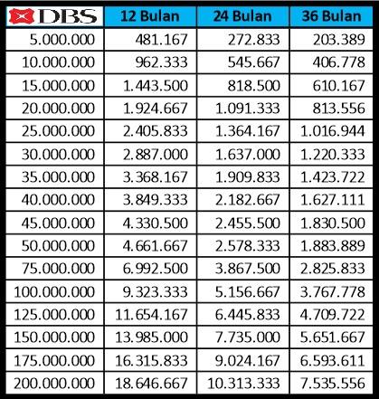 Tabel Angsuran Kredit Tanpa Agunan Kta Bank Dbs 2019