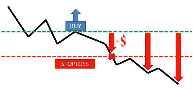 Thuật ngữ forex: Stop Loss