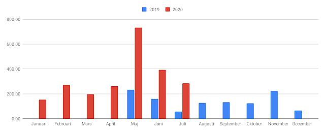 Stapeldiagram över utdelningarna månad för månad under 2019 och 2020. (uppdaterat i slutet av juli 2020)