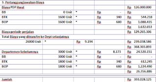 Contoh Soal Laporan Biaya Produksi Metode FIFO / MPKP