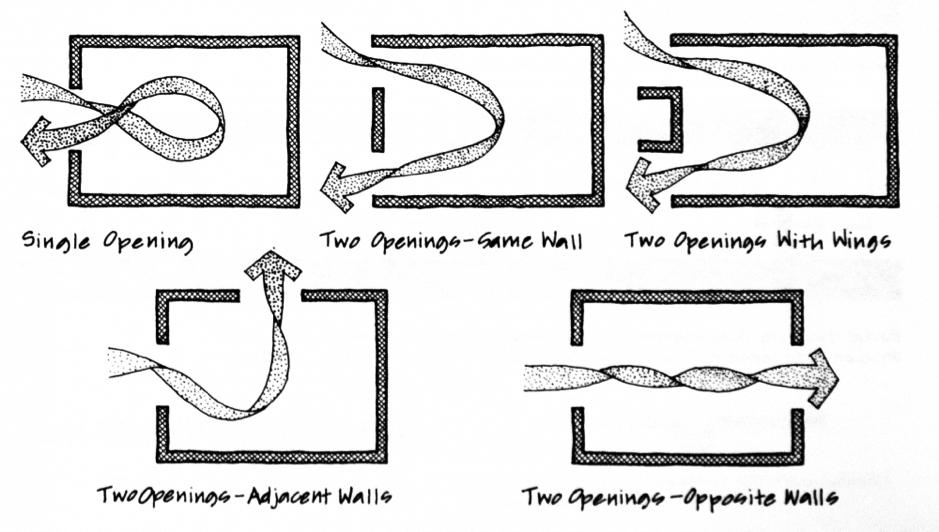 PT MUB Kontraktor: Sistem Sirkulasi Udara Rumah