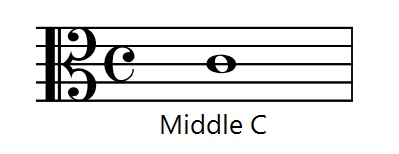 The alto clef is between the treble and bass clef and its middle line is Middle C.