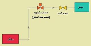 ترتيبه الأنابيب لخط السائل في حالة ما إذا كان المبخر فوق المكثف